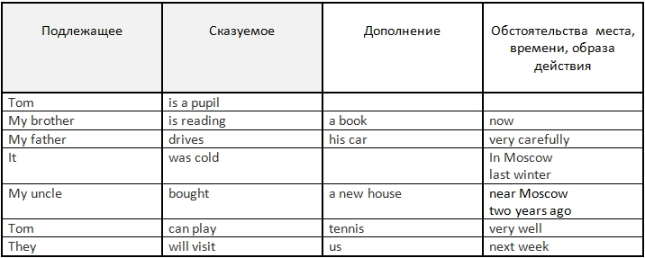 adverbs of frequency----
