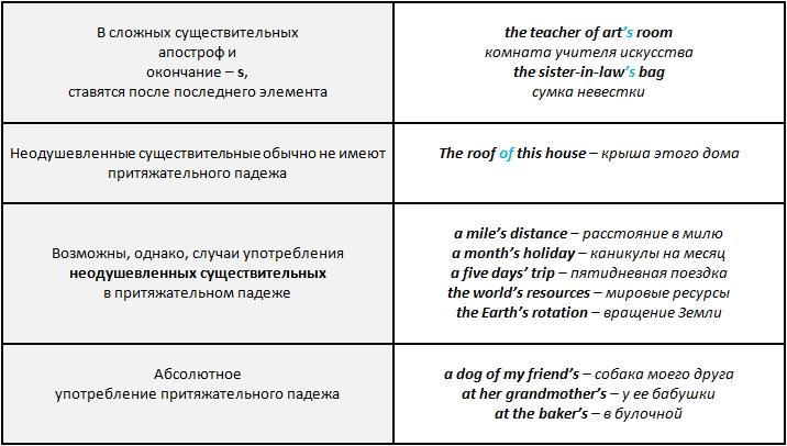 английские существительные,