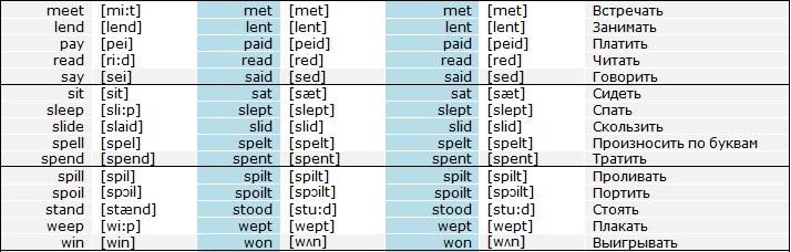 неправильные глаголы таблица,